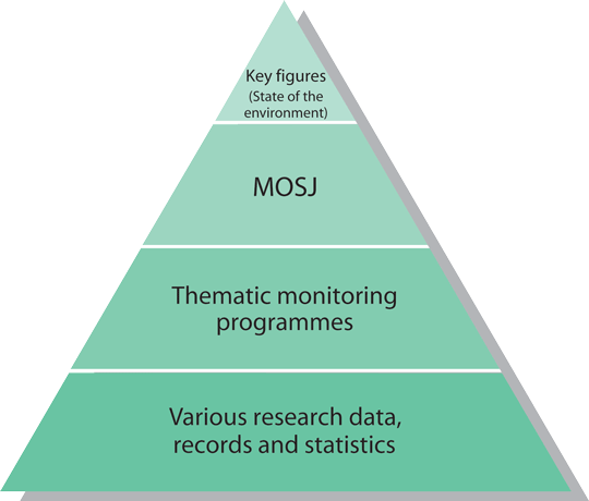 Figure shows the relation of MOSJ to other environmental monitoring and research.